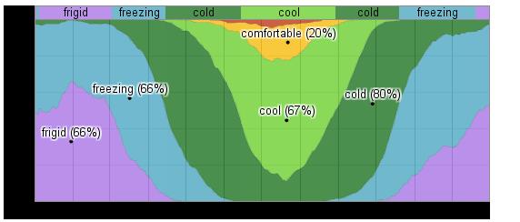 Moyennes de temps de présence des différentes plages de températures - Source weatherspark.com