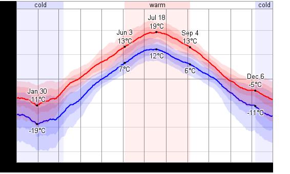 Températures journalières à Kittila, moyennes basses et moyennes hautes (frise intérieure : 25 à 75% des cas - frise extérieure : 10% à 90% des cas) - Source weatherspark.com