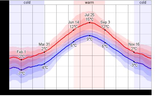 Températures journalières à Tromsø (Norvège), moyennes basses et moyennes hautes (frise intérieure : 25 à 75% des cas - frise extérieure : 10% à 90% des cas) - Source weatherspark.com