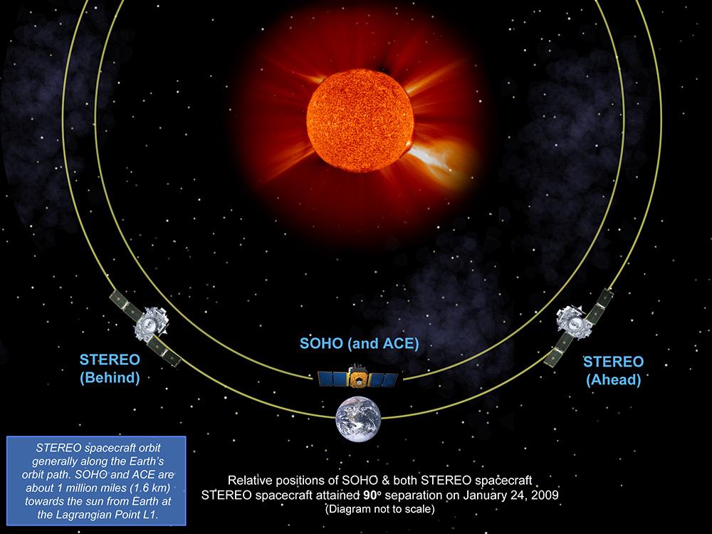Positions de Stereo A et B ainsi que SOHO © NASA
