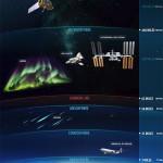 Espace NOAA